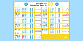 Addition and Subtraction Facts to 20 Display Poster - addition, subtraction, display