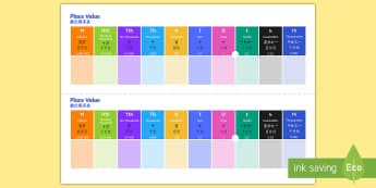 Place Value Support Desk Mat English/Mandarin Chinese - Prompts, number, support, maths, mathematics, secondary, EAL