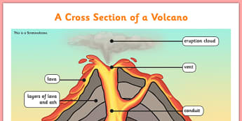 Volcano Cross Section Display Poster - volcano, KS2, cross section, geography, volcanoes, magma, erruption, science, knowledge and understanding of the world