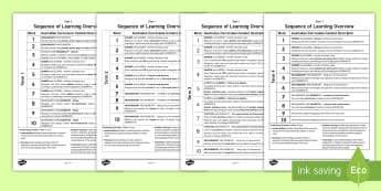Year 1 Australian Curriculum Mathematics Sequence of Learning Overview Plan - Maths, Planning, long term planning, medium term planning, number, place value, shape, measurement,A