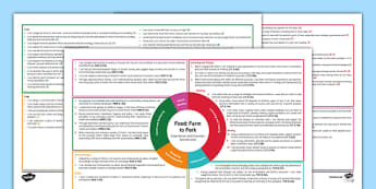 Farm to Fork Interdisciplinary Topic Web Second Level - Social Studies, Place, Environment, Country, Cross Curricular, Plan, Topic, Planner, Sustainability, Food Miles, Fairtrade