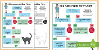 KS2 Use of Apostrophes Flow Chart Poster - spag, punctuation, independent writing, writing prompt, visual prompt, English, Literacy, possession