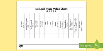 Decimals Place Value Chart Activity Sheet English/Mandarin Chinese - KS2, Maths, place value, deciman, decimal, point, place, tens, ten, thousand, unit, one., worksheet,
