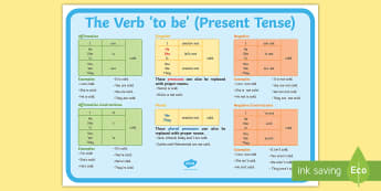 The Verb 'to be' (Present Tense) Poster - verb form agreement, subject verb agreement, pronouns, present tense, present simple, Grammar, contr