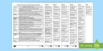 Primary English Glossary Parent and Carer Information Sheet -  primary, glossary, jargon, English