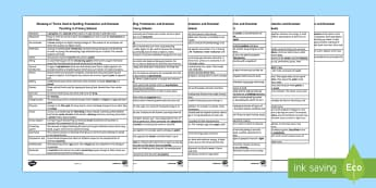 Primary Science Glossary Parent and Carer Information Sheet -  primary, glossary, jargon, science, keywords, parents. carers, parent/carer, parents meetings, voca