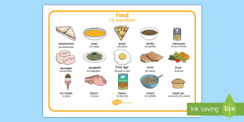 Food Word Mat English/French - Food Word Mat - food, food groups, food types, writing about food, word mat, writing aid, mat, wordm