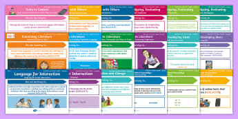 Australian Curriculum – English: Year 3 Content Descriptions Display Pack - Learning Intention, ACARA, WALT, Learning Objective, Learning Goal, Goals, Assessment, National Curr