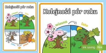 Plakat Kolejność pór roku - pory, pora, roku, zima, jesień, lato, wiosna, plakat, gazetka, duży, format, zimowy, wiosenny, let