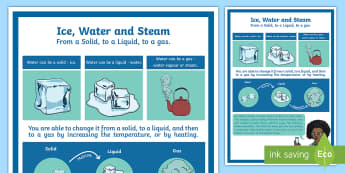 Ice, Water and Steam A4 Display Poster  - Australia Science, australian curriculum, year 6, what's the matter, solid, liquid, gas, solids liq
