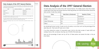General Election 1997 Data Analysis Activity Sheet - General Election, 08/06/2017, data analysis, percentage, worksheet, election