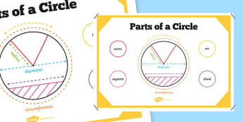 Parts of a Circle Poster - circle, poster, display, math, chord