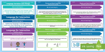 Australian Curriculum English: Foundation Year Language Content Descriptions Display Posters - Learning Intention, ACARA, WALT, Learning Objective, Learning Goal, Content Descriptors, Language, L