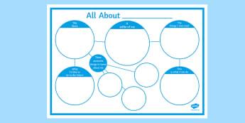 All About Me! Poster  - sen, me, future, skills, life, ks3, ks4