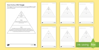 Blood Brothers PEA Triangles LA Activity Sheet - Blood Brothers, Willy Russell, exam preparation, essay writing, PEA, characters, themes, extended wr