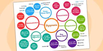 Dyspraxia Mind Map - dyspraxia, mind map, teaching aid, teachers aid, teaching help, teachers help, dyspraxia help, SEN, SEN mind map, dyspraxia tips