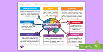 Multiple Intelligences about The Brain Activity Grid - Gardner, Multiple Intelligences, Brain