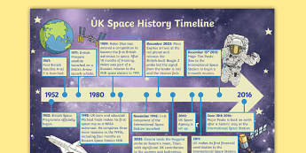 Tim Peake UK Space History Timeline - tim peake, uk, space, history, timeline