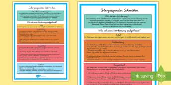Überzeugendes Schreiben Poster für die Klassenraumgestaltung - Aufsatz, Erörterung, Schreiben, Einleitung, Hauptteil, Schluss, Texttypen, überzeugendes Schreiben