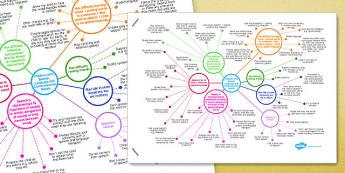 Speech, Language and Communication Needs Mind Map - speech, language, mind map