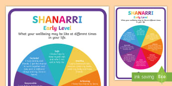 CfE Child Friendly SHANARRI Wheel Display Poster-Scottish - Requests CfE, wellbeing, well-being, SHANARR, SHANARI, social, health., Shannari,Scottish