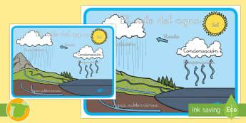 Póster DIN A2: El ciclo del agua - evaporación, precipitación, hirodlógico, póster,  exponer, exposición
