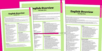 KS3 English Curriculum Overview - teacher management, literacy