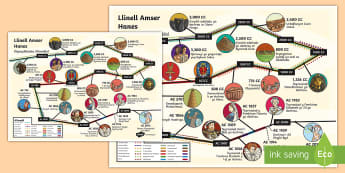 Poster Llinell Amser Digwyddiadau Allweddol Hanesyddol - history, timeline, key events, llinell amser, hanes, digwyddiadau allweddol, poster, arddangos,Welsh