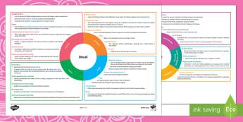 New Zealand Diwali Topic Web - Diwali Lesson Ideas