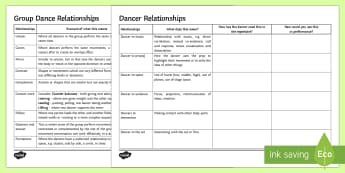 Dance Relationships Worksheet / Activity Sheets - Dance Toolbox, dance, dance choreography, dance and music, cover work, cover lesson, analysis, video