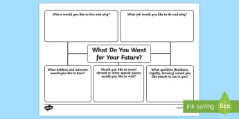 What Do You Want for Your Future? Mind Map Activity Sheet - aspiration, ambition, young people, goals, futures, worksheet