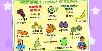 What Counts Towards My 5-a-Day Poster - 5 a day poster, fruit and vegetables poster, 5-a-day poster, what counts towards my 5 a day, healthy eating poster