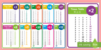 Times Tables Display Posters English/Mandarin Chinese - multiply, translations, counting, multiplication, eal, esl, tefl