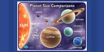 Planets Size Comparison Poster Detailed Images With Pluto - planets, comparison