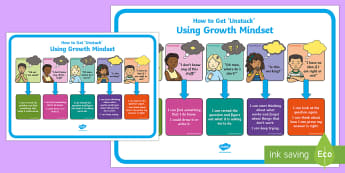 How to Get 'Unstuck' Using Growth Mindset Large Display Poster - New Zealand, Class Management, Growth Mindset, Fixed Mindset, Problem Solving