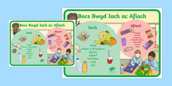 Poster Bocs Bwyd Iach ac Afiach Posteri Arddangos - plat bwyta'n iach, bwyd, ysgolion iach, iach, bwyd, heini, bwyta, cinio,Welsh