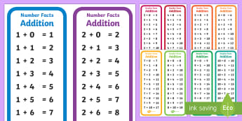 Number Facts Addition Display Posters - Number Facts Addition Display Posters  KS1, adding, addition, plus