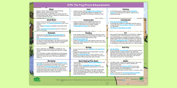 EYFS The Frog Prince Enhancement Ideas EYFS Enhancement Ideas - EYFS, Early Years Planning, Adult Led, Continuous Provision, The Frog Prince, Traditional Tales, Pri