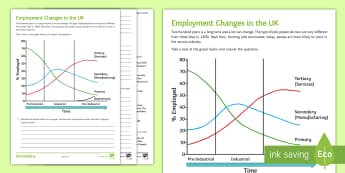Employment Change in the UK Activity Sheet  - sectors, primary, secondary, tertiary, quaternary, worksheet