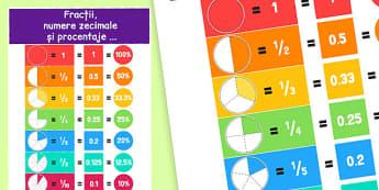 Fracții - Planșe - fracții, matematică, planșe, noțiuni, romanian, materiale, materiale didactice, română, romana, material, material didactic