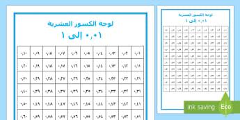 لوحة الكسور العشرية أجزاء المئة - رياضيات، حساب، الكسور، الكسور العشرية، كسور، أعداد، ا