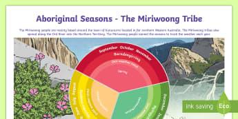 Aboriginal Miriwoong Seasons Poster - Australia YR 3 and 4 Design Technology, aboriginal seasons, miriwoong people, seasonal weather austr
