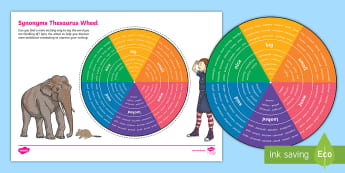 Synonyms Thesaurus Wheel Word Grid - synonyms, Antonyms, thesaurus, Dictioanry, big, small, went, looked, nice, improve writing, vocabula