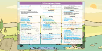 EYFS Dinosaurs Enhancement Ideas - Early Years, continuous provision, early years planning, adult led, planning