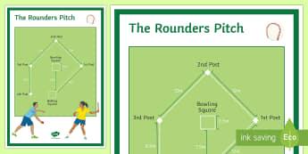 Rounders Pitch Diagram - rounders, striking, fielding, bat, fielder, backstop, bowler, pitch, posts