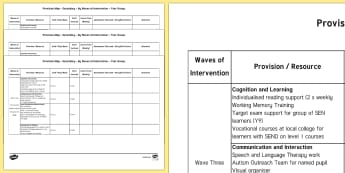 Provision Map by Waves of Intervention Secondary Pro Forma