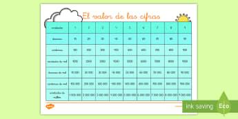 Tabla: Valor posicional - valor posicional, calor de las cifras, descomposición, números, decimales, decenas, centenas, unid