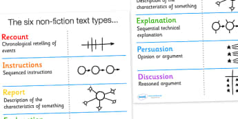 The Six Non Fiction Types Display Poster - nonfiction, non-fiction, nonfiction text types, non fiction texts, different text types, ks2 text types, ks2