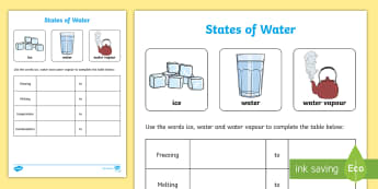 States of Water Activity - Spring Resources, states of water, ice, water, water vapour.