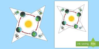 Pomoc wizualna Pozycja Ziemi a pory roku - planety, układ, kosmos, kosmiczny, ziemia, ziemi, ruch, słońce, pory, pora, roku, rok, miesiące,